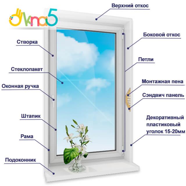 выбрать пластиковые окна киев