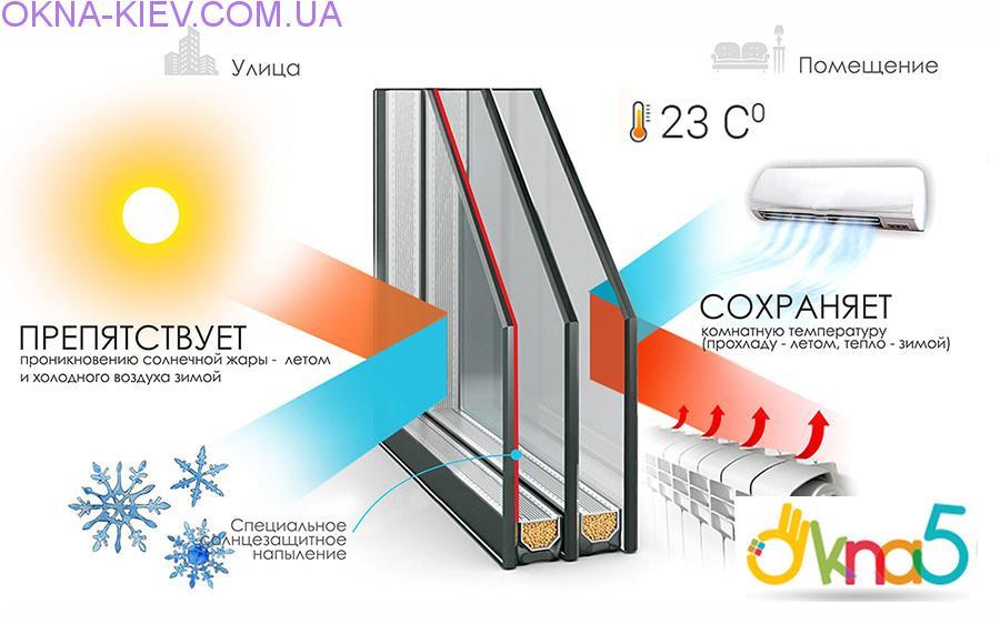 мультифункциональный стеклопакет в пластиковых окнах - Okna5
