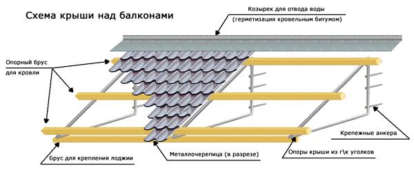 обустройство крыши на балконе