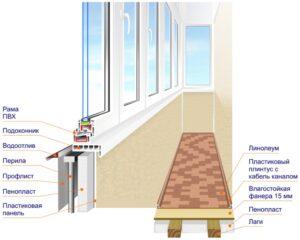Основні етапи утеплення балкона або лоджії