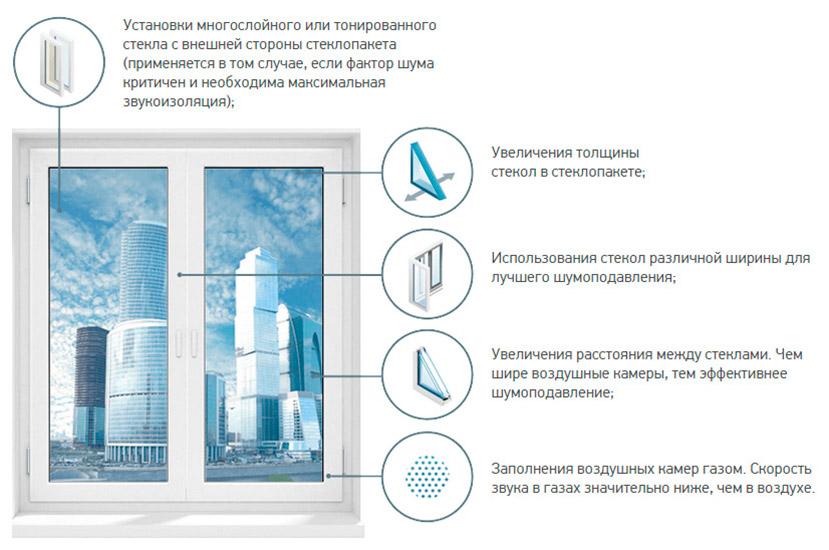 шумоизоляционные окна киев